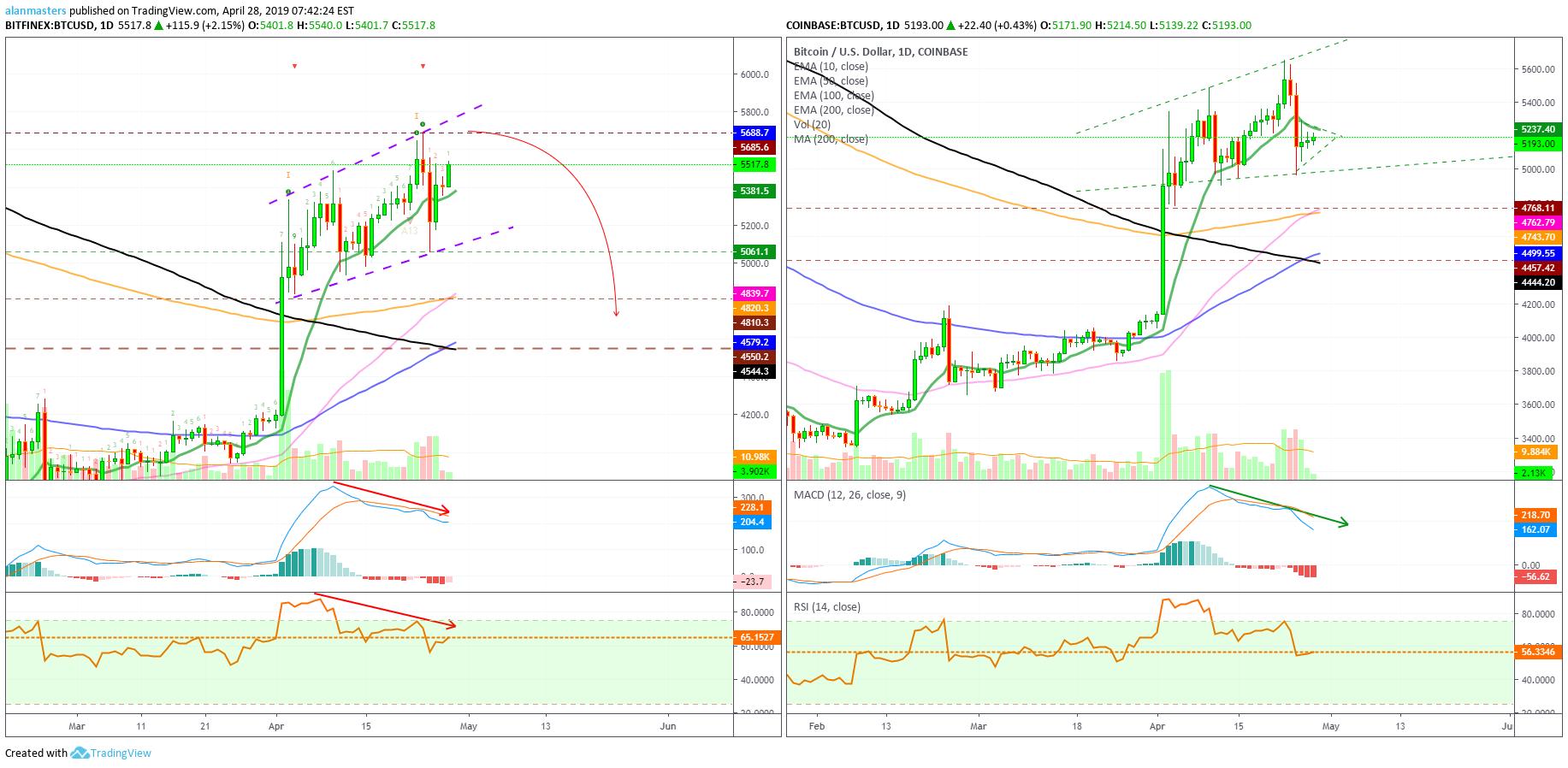 Bitfinex introduce il trading a margine per AVAX e LUNA