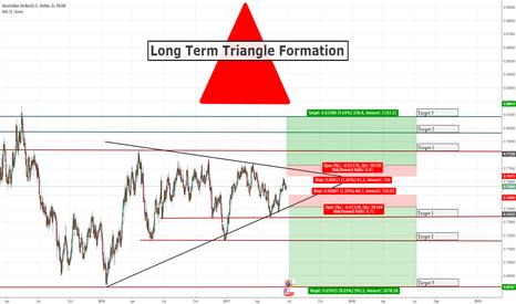 AUDUSD: Long-Term Triangle Formation on AUDUSD (500+ Pips)