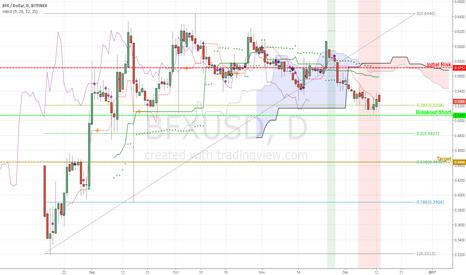 BFXUSD: Bitfinex Tokens setting up bearish