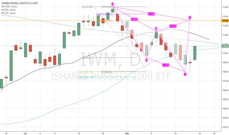 IWM: Bearish Cypher pattern