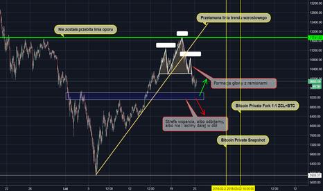 BTCUSD: BTC/USD -  analiza dyletanta