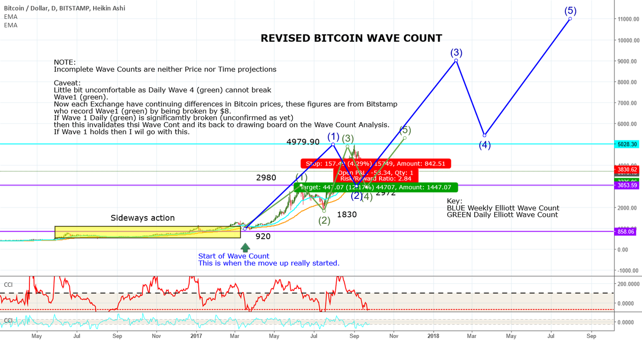 Bitcoin Wave Count Revised 25Sept17