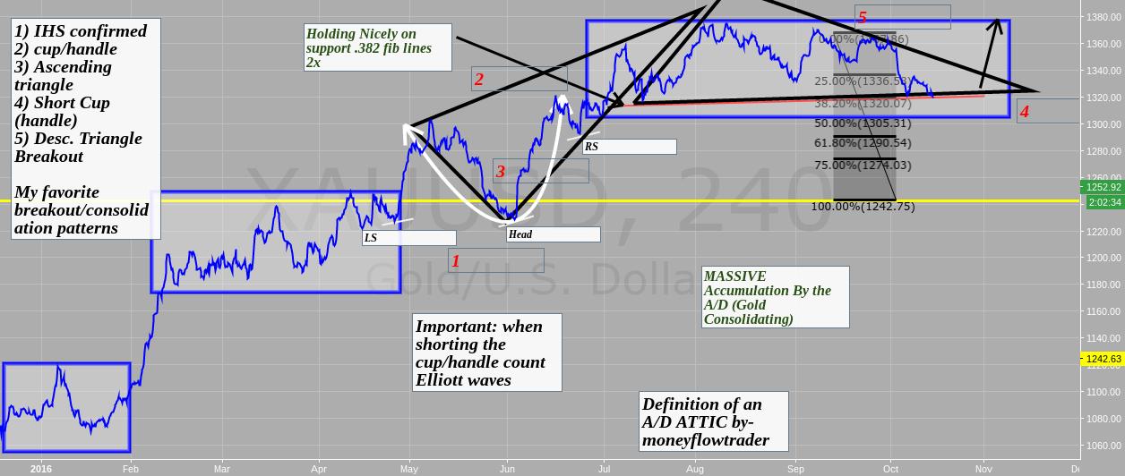 A/D tutorial trading & How I trade off set ups $jnug $gdx $nugt