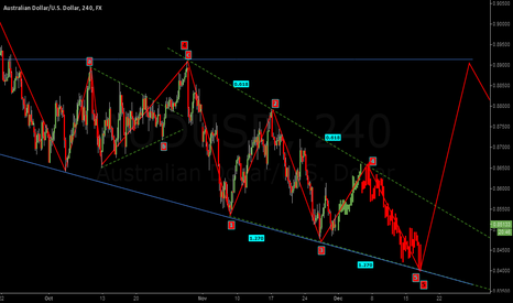 AUDUSD: BACK TO 0.86.50 first