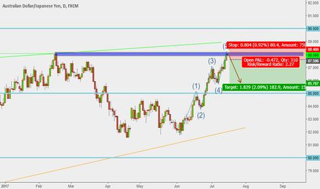AUDJPY: A Short Idea ?
