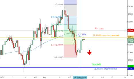 GBPNZD: Nice setup for a Short in GbpNzd