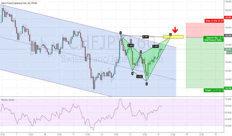 CHFJPY: CHFJPY - Bearish shark to sell at 105.57