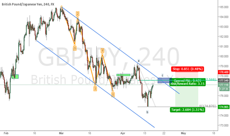 GBPJPY: EWT count on GBPJPY