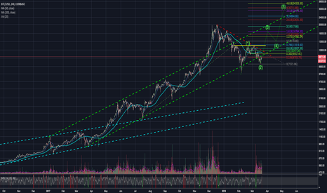 BTCUSD: BTCUSD - trying to get back to uptrend channel - $16784