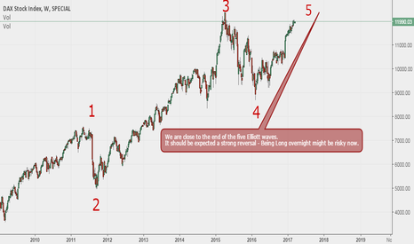 DAX: Dax 30 - we might be close to the end of the bullish cycle