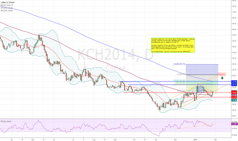 KCH2014: coffee is bull market , attentio the weather in Brazil