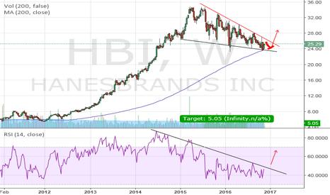 HBI: HBI Tight Range