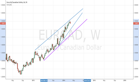 EURCAD: EURCAD Weekly Raising Wedge