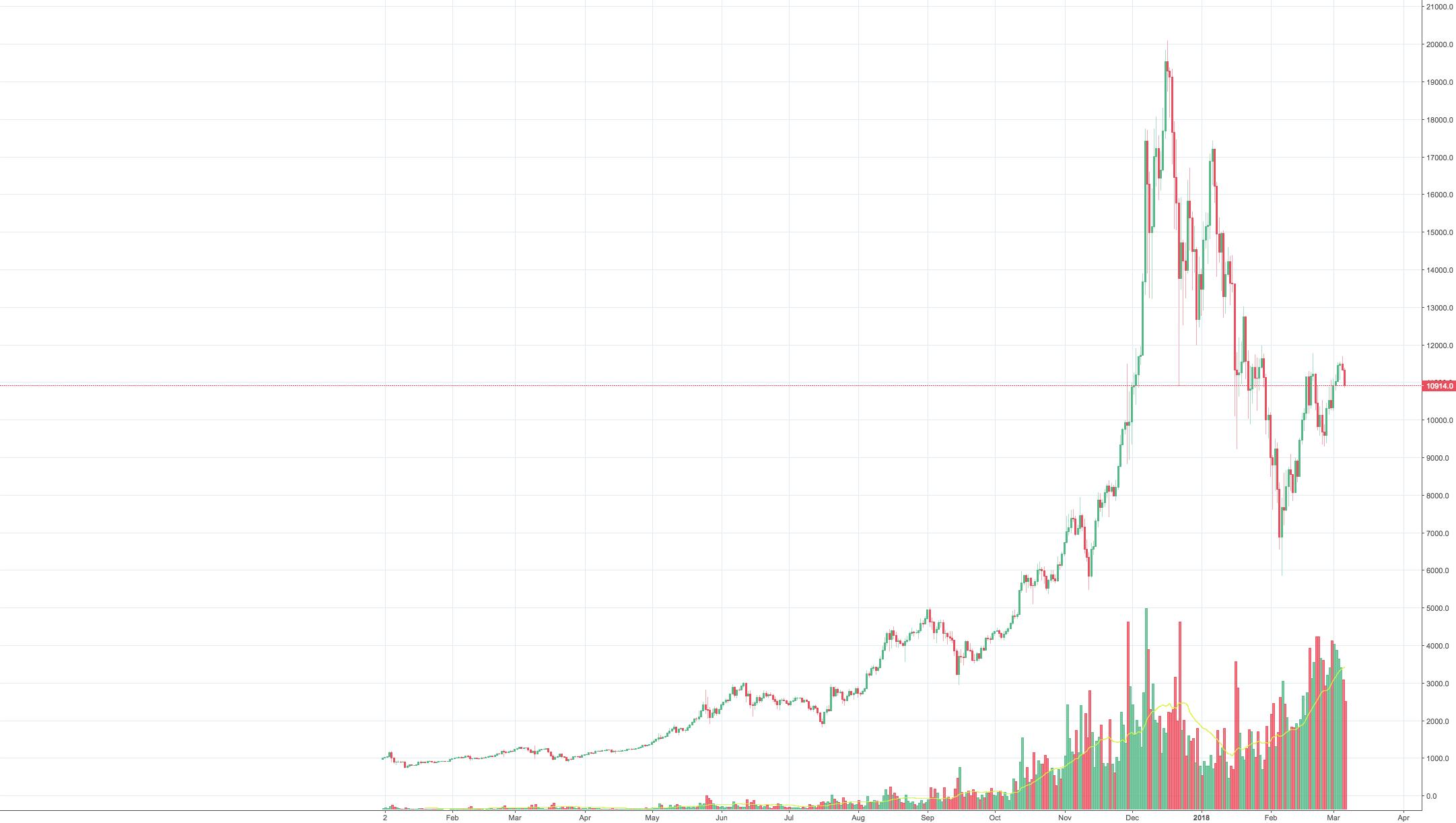 Bitmex, Bitcoin future trading, volume increased enormously !!