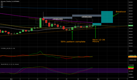 BTCUSD: Fry pan probabilty of completion with time & price