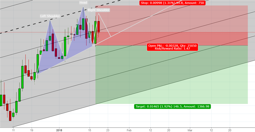 A good shorting opportunity AUDCHF