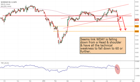 WDAY: WDAY- Wonderful opportunity to buy 70or 65 Put