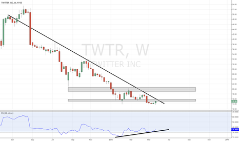 TWTR: Likely tests downtrend, still other nearby resistance on weekly