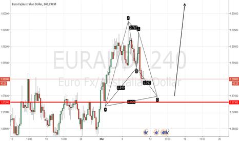 EURAUD: EUR/AUD Bull Bat