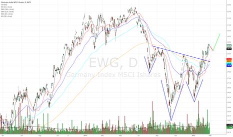 EWG: My forecast for the German Market