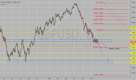GBPUSD: GBP/USD short to 1.5400 fib extension to the next range!!
