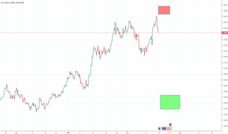 EURUSD: Waiting for a climb in price