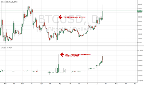 BTCUSD: how the marketmakers revealed their plans...