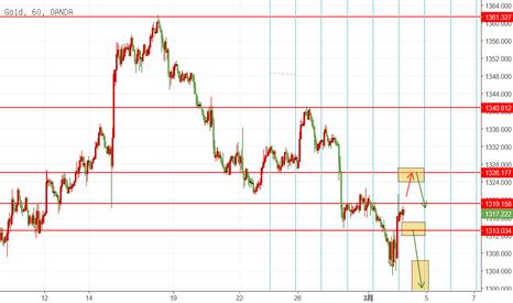 XAUUSD: GOLD 3.2 日内交易机会