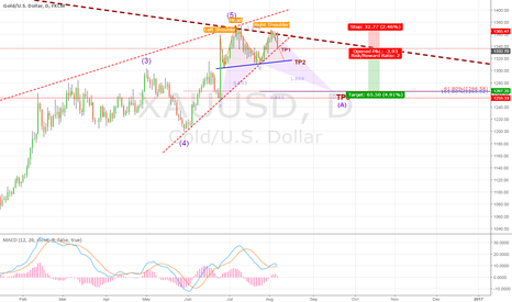 XAUUSD: Low-risk opportunity to sell gold