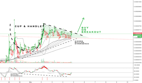 SNTBTC: SNT: Cup and Handle or Descending Triangle