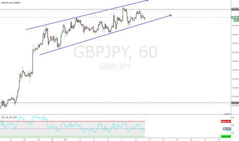 GBPJPY: Wait for the break
