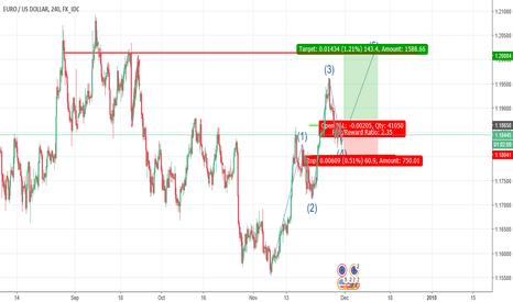 EURUSD: Elliot wave move up for euro/usd