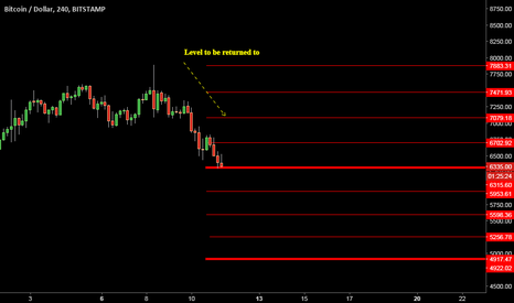 BTCUSD: BTCUSD: Levels of support and resistance