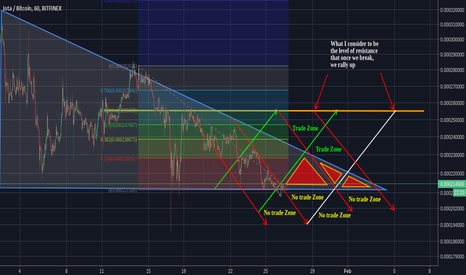 IOTBTC: IOTA/BTC - Are the Bulls Waking Up?