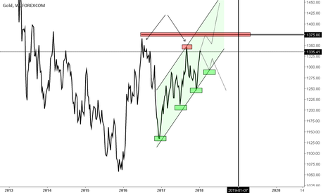 XAUUSD: Gold arrives at weekly residences at 1350.00 and 1375.00
