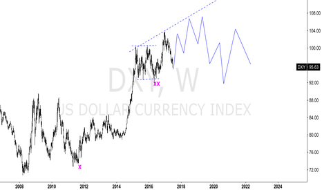 DXY: DXY - FUTURE PROJECTION