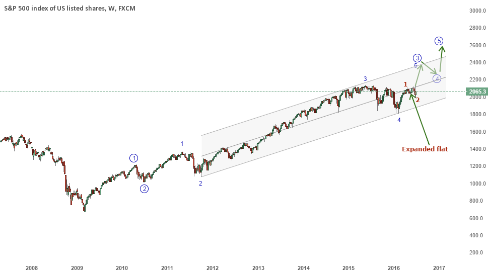 S&P - More upside to come