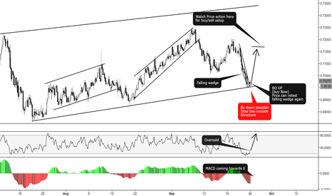 NZDCHF: NZDCHF: RSI + MACD + Structure support + falling wedge = LONG