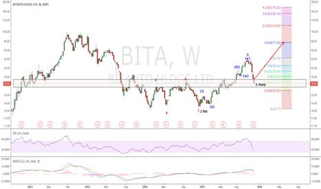 BITA: BITA: Wave 4 sharp correction has retraced more than 70% of wave