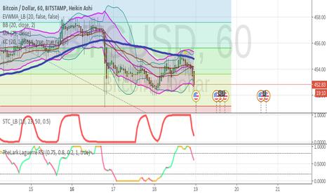 BTCUSD: BTC:USD High probability short position