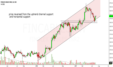 FINCABLES: finolex cable looks bullish in medium term.