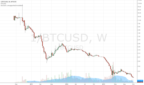 1/BTCUSD: USD performance vs. Bitcoin