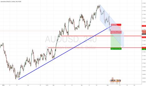 AUDUSD: Losing Interest on AUDUSD