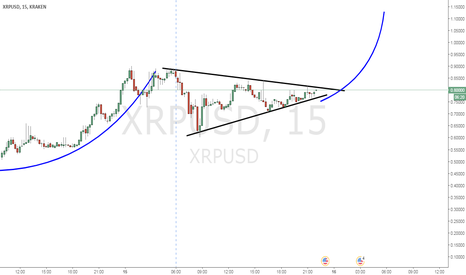 XRPUSD: Long XRP