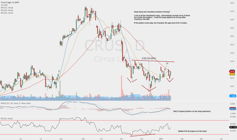CRUS: Head and Shoulders bottom?