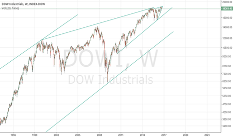 DJI: Short & Long Term DJIA Trends