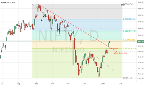 NIFTY: 8431 MUST BE PASS THROUGH FOR BULLISHNESS IN NIFTY