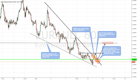EURAUD: EURAUD a possible long