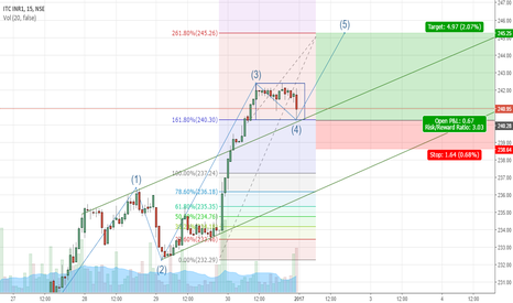 ITC: ITC on possible bull move 5th wave