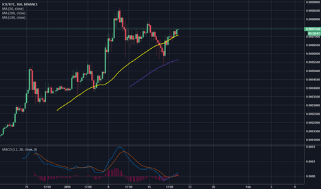 ICXBTC: ICX BTC, broken past 50 day MA, ready to reach new highs